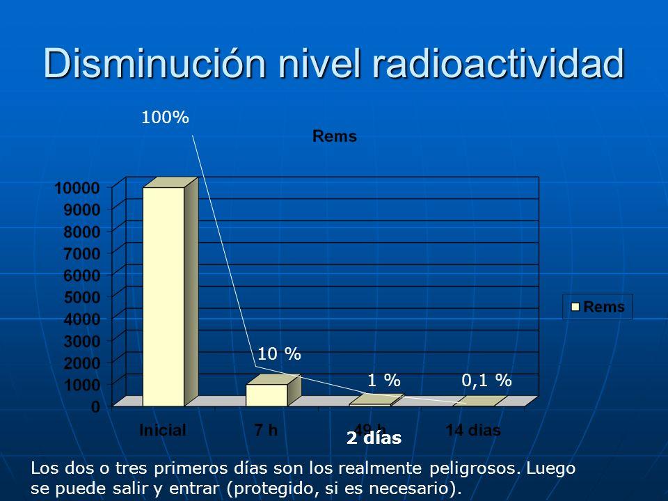 Disminución nivel radioactividad
