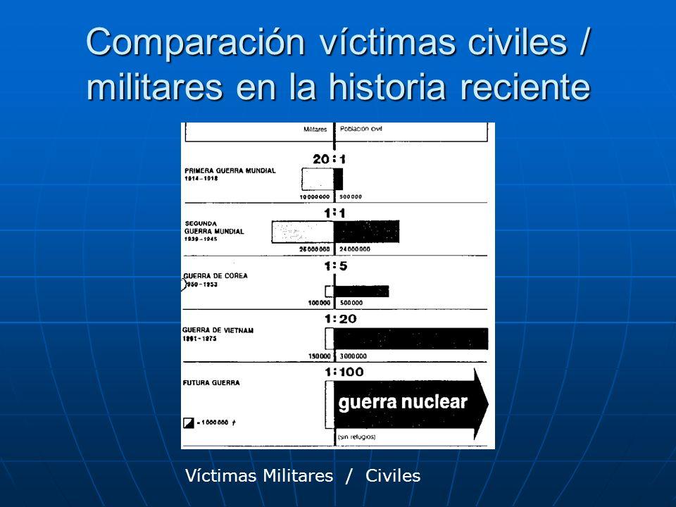 Comparación víctimas civiles / militares en la historia reciente