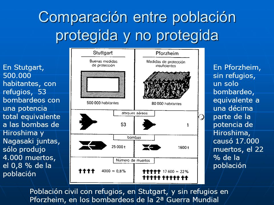 Comparación entre población protegida y no protegida