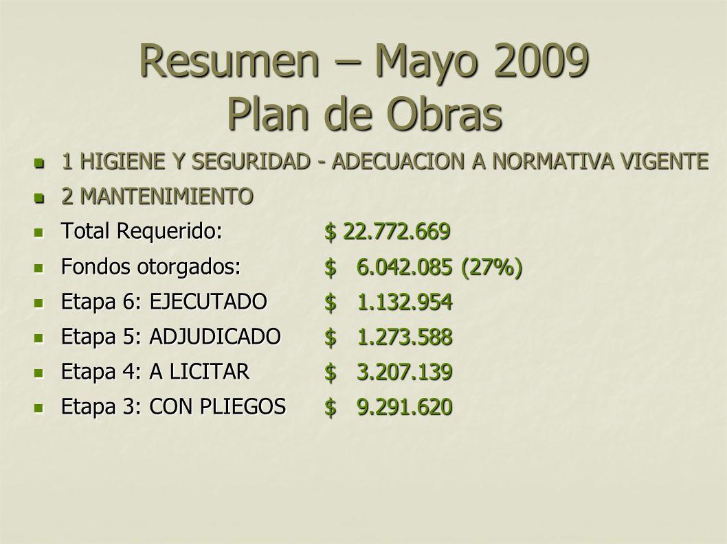 Resumen – Mayo 2009 Plan de Obras