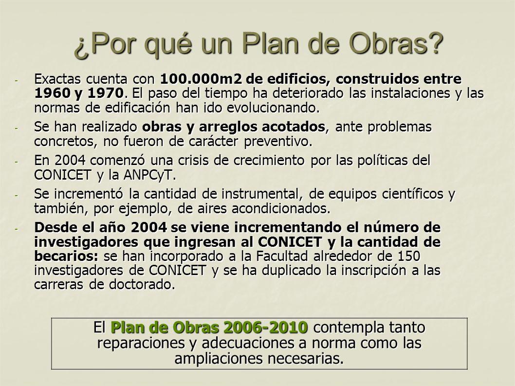 ¿Por qué un Plan de Obras