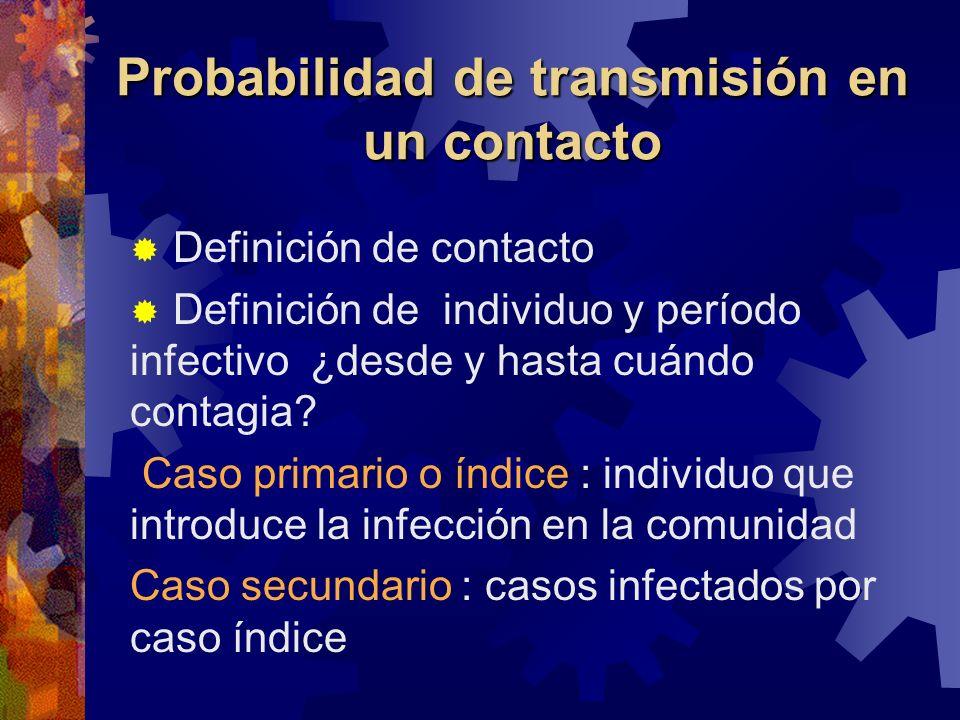 Probabilidad de transmisión en un contacto