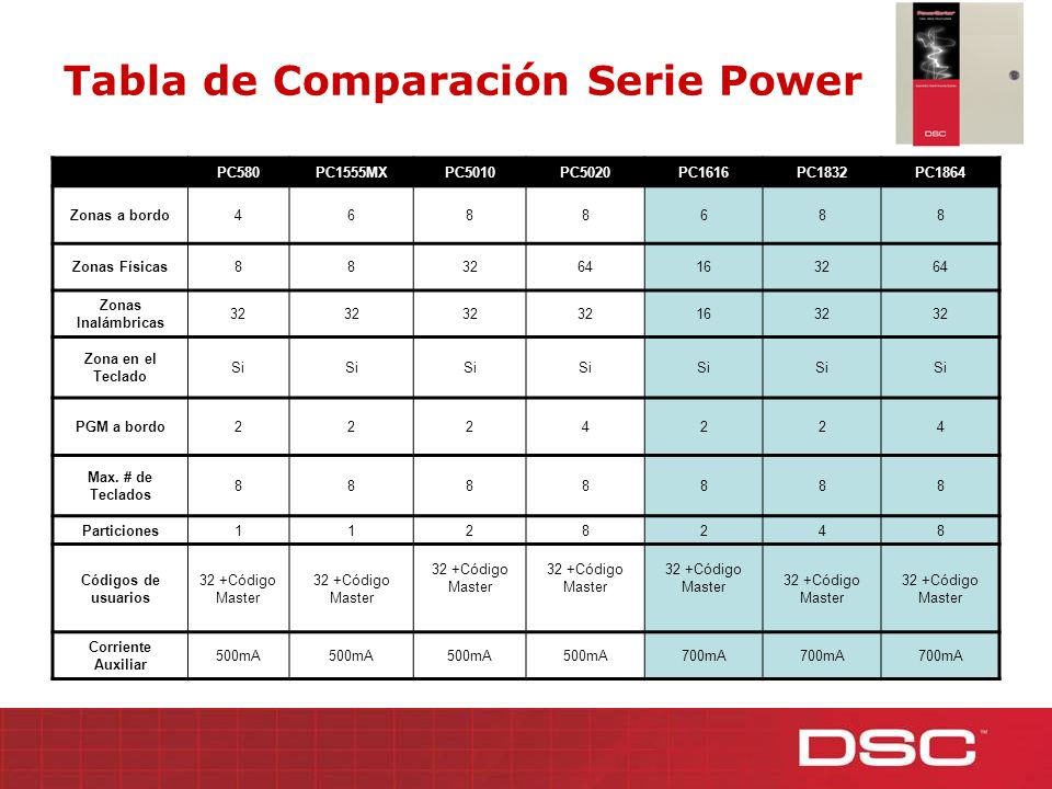 Tabla de Comparación Serie Power