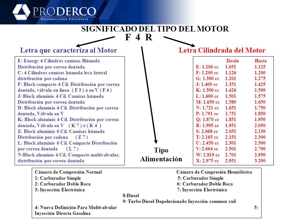 F 4 R SIGNIFICADO DEL TIPO DEL MOTOR Letra que caracteriza al Motor