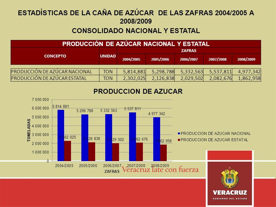 ESTADÍSTICAS DE LA CAÑA DE AZÚCAR DE LAS ZAFRAS 2004/2005 A 2008/2009