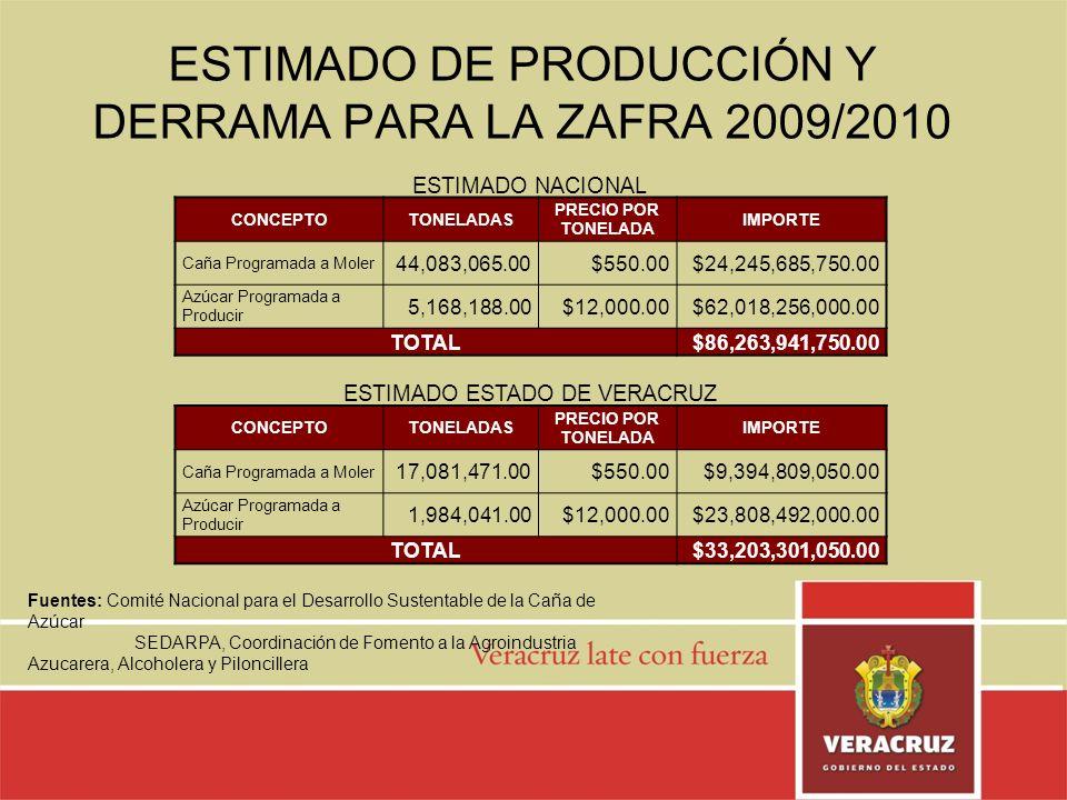 ESTIMADO DE PRODUCCIÓN Y DERRAMA PARA LA ZAFRA 2009/2010