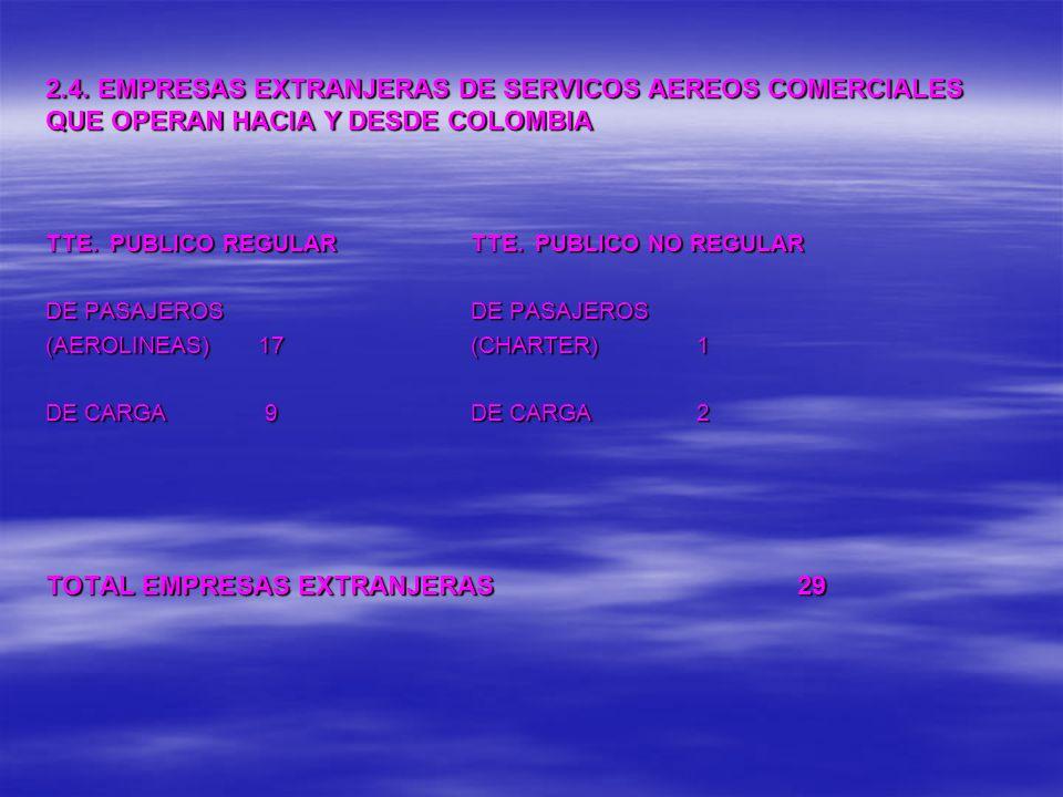 TOTAL EMPRESAS EXTRANJERAS 29