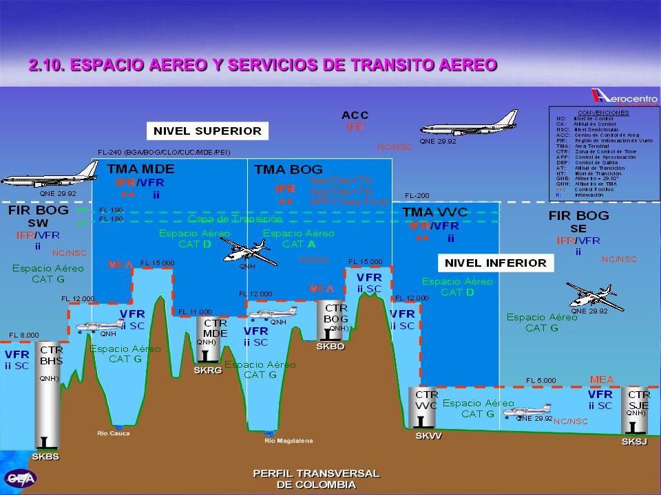 2.10. ESPACIO AEREO Y SERVICIOS DE TRANSITO AEREO