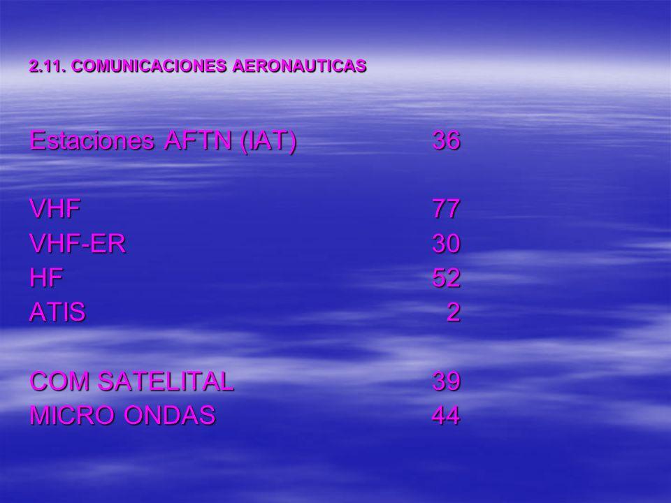 2.11. COMUNICACIONES AERONAUTICAS