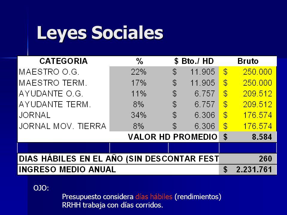Leyes Sociales OJO: Presupuesto considera días hábiles (rendimientos) RRHH trabaja con días corridos.