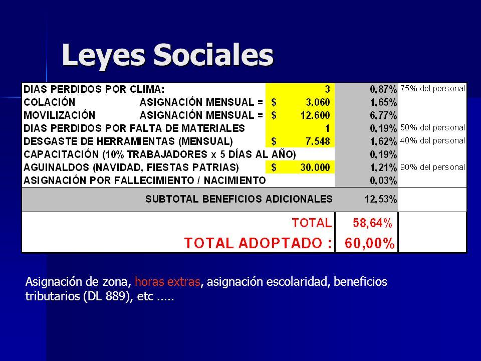 Leyes Sociales Asignación de zona, horas extras, asignación escolaridad, beneficios tributarios (DL 889), etc .....