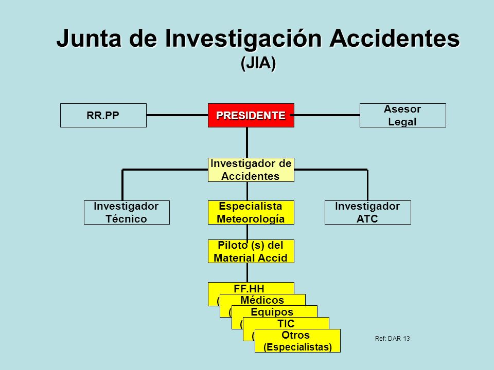 Junta de Investigación Accidentes (JIA)