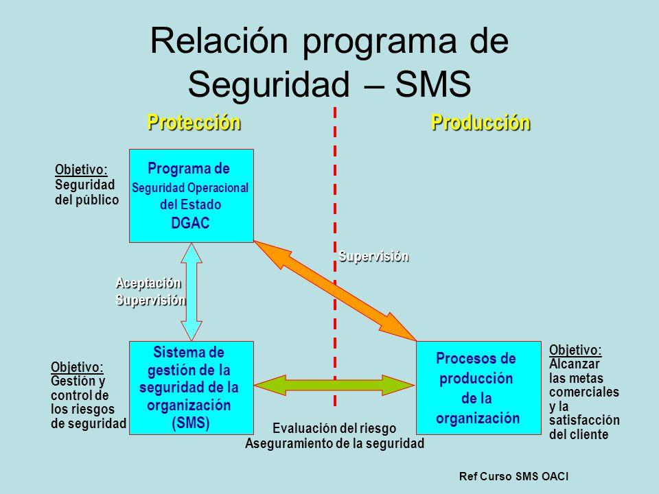 Relación programa de Seguridad – SMS