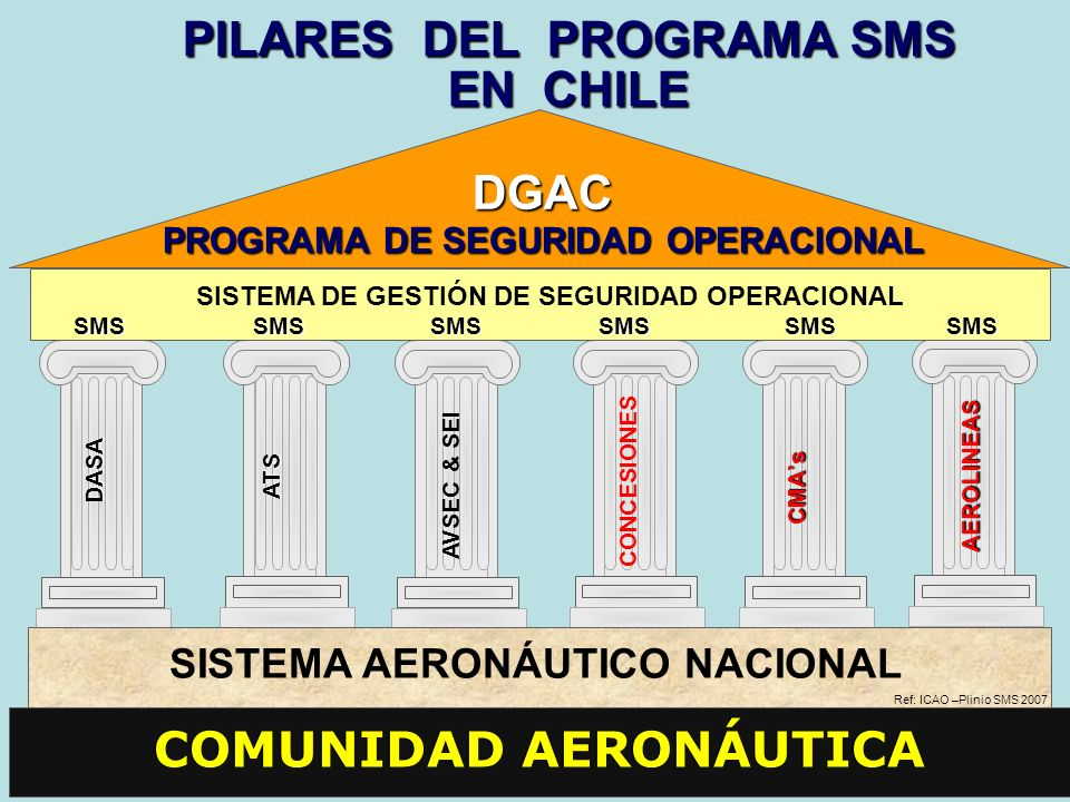 PILARES DEL PROGRAMA SMS EN CHILE