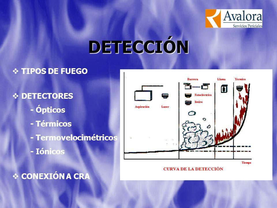 DETECCIÓN TIPOS DE FUEGO DETECTORES - Ópticos - Térmicos