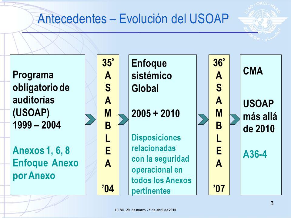 Antecedentes – Evolución del USOAP