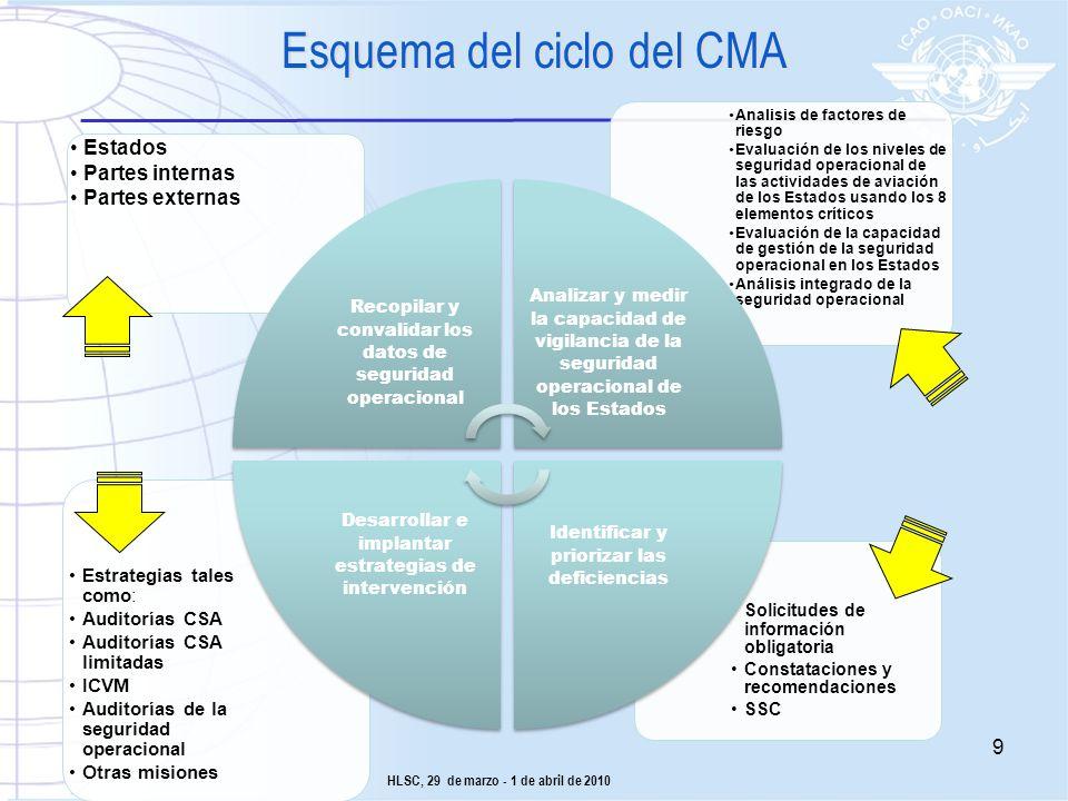 Esquema del ciclo del CMA