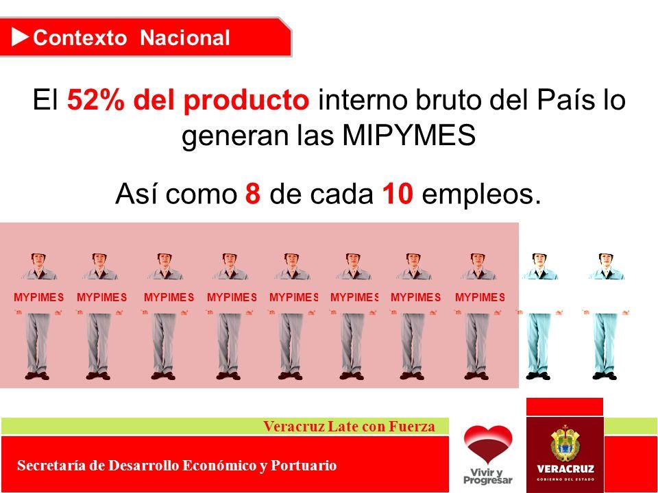 El 52% del producto interno bruto del País lo generan las MIPYMES
