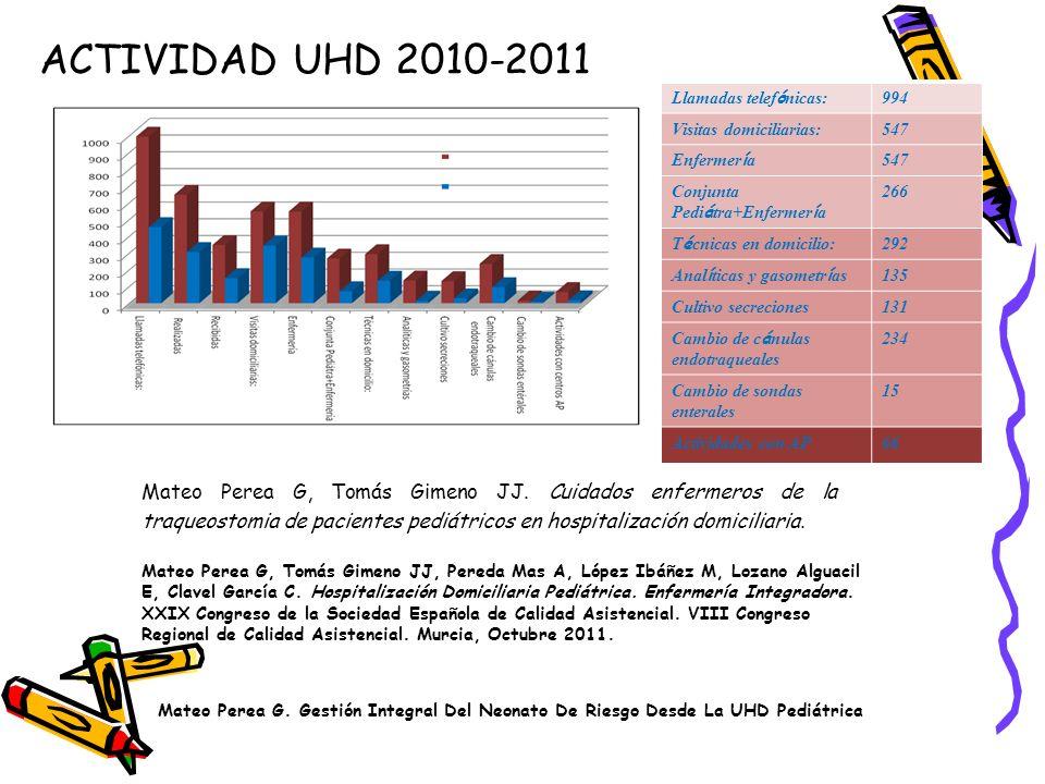ACTIVIDAD UHD 2010-2011 Llamadas telefónicas: 994. Visitas domiciliarias: 547. Enfermería. Conjunta Pediátra+Enfermería.
