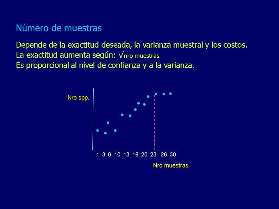 Número de muestras Depende de la exactitud deseada, la varianza muestral y los costos. La exactitud aumenta según: √nro muestras.