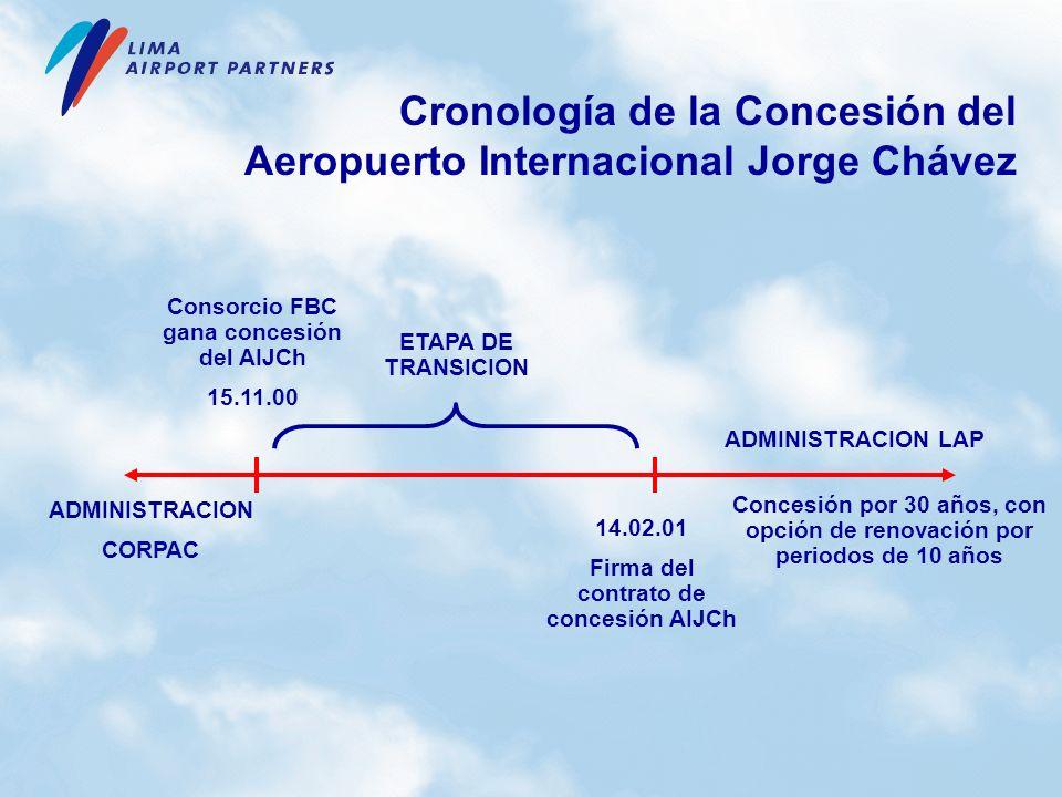 Cronología de la Concesión del Aeropuerto Internacional Jorge Chávez