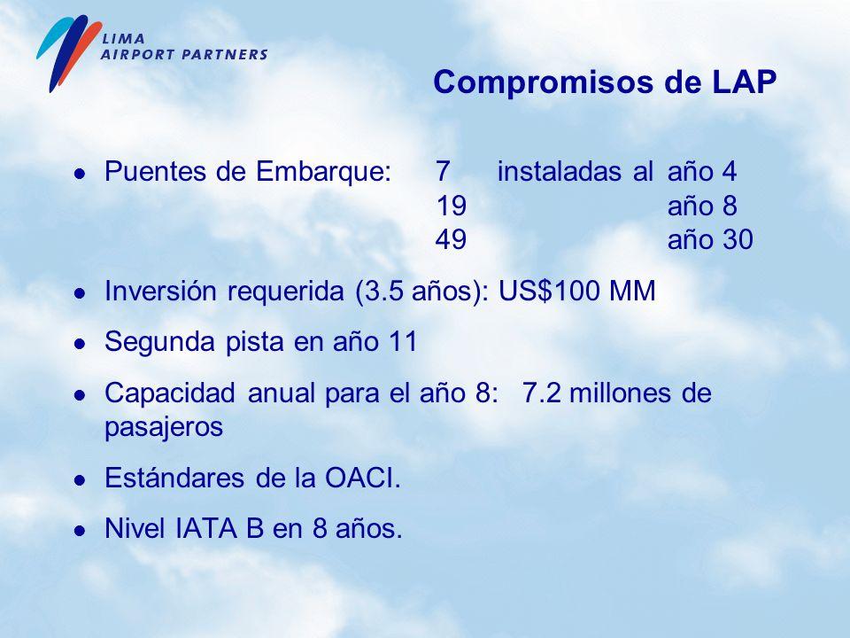 Compromisos de LAP Puentes de Embarque: 7 instaladas al año 4 19 año 8 49 año 30. Inversión requerida (3.5 años): US$100 MM.