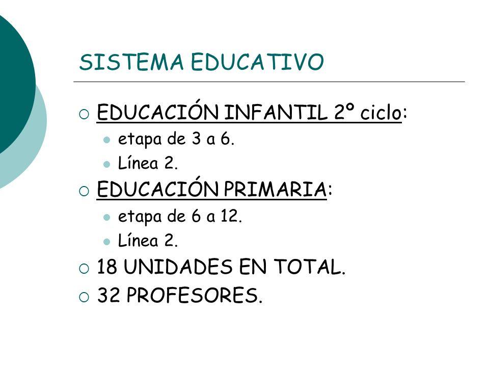 SISTEMA EDUCATIVO EDUCACIÓN INFANTIL 2º ciclo: EDUCACIÓN PRIMARIA: