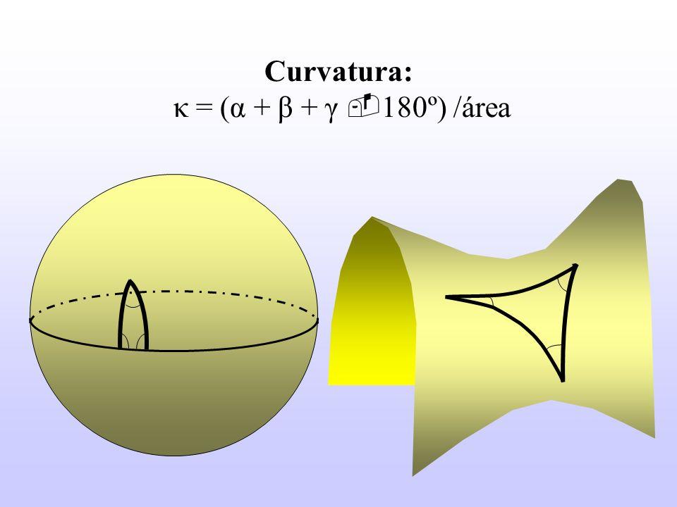 Curvatura: κ = (α + β + γ 180º) /área