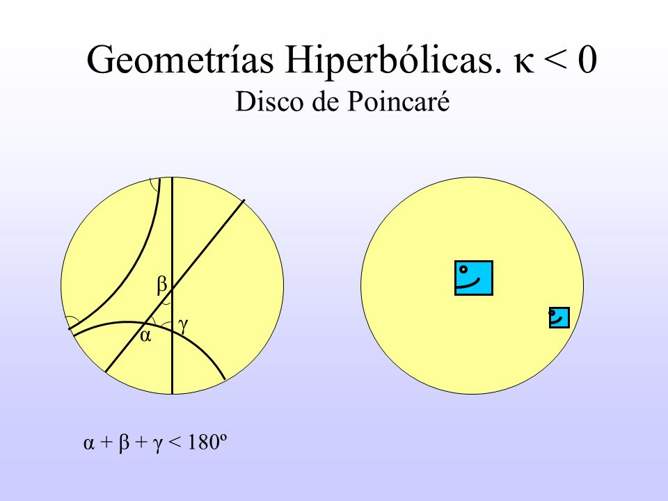 Geometrías Hiperbólicas. κ < 0 Disco de Poincaré