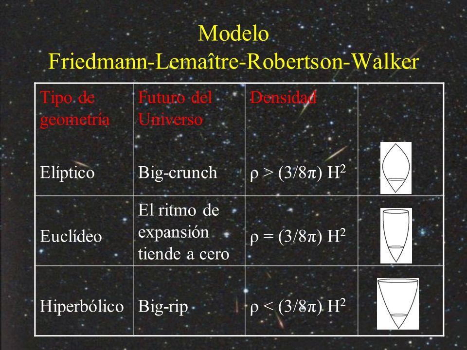 Modelo Friedmann-Lemaître-Robertson-Walker