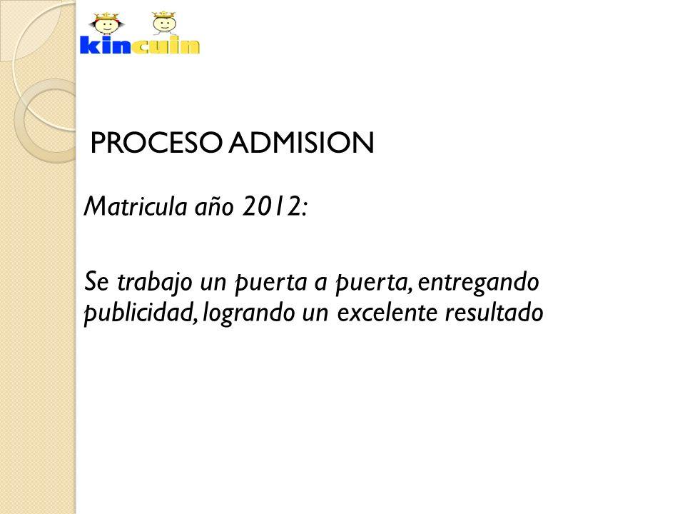 PROCESO ADMISION Matricula año 2012: