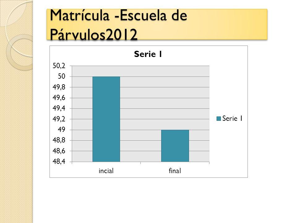 Matrícula -Escuela de Párvulos2012