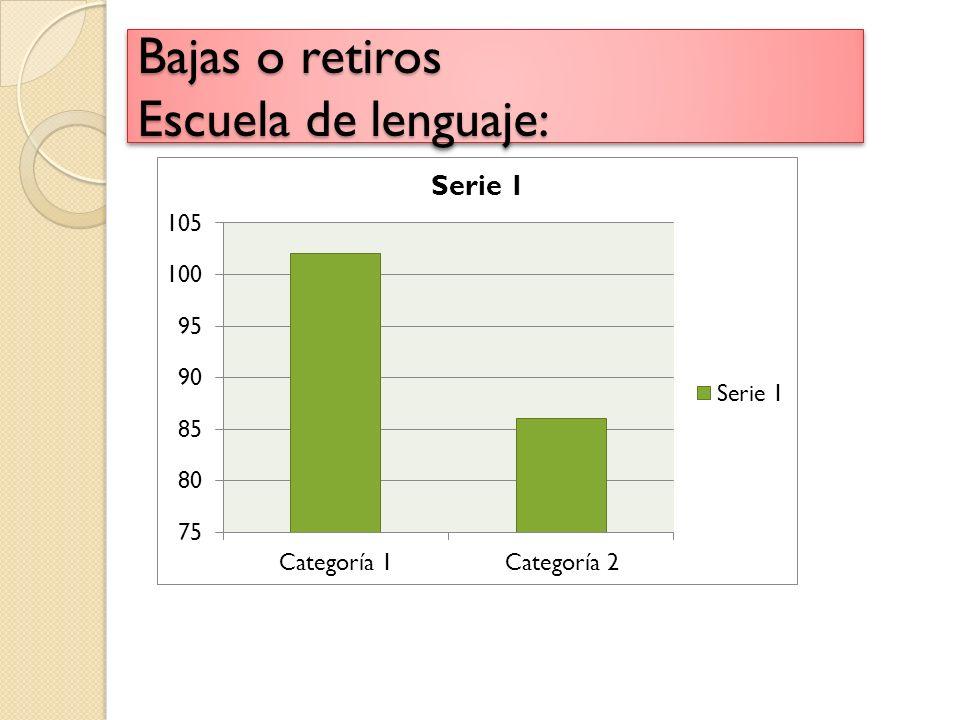 Bajas o retiros Escuela de lenguaje: