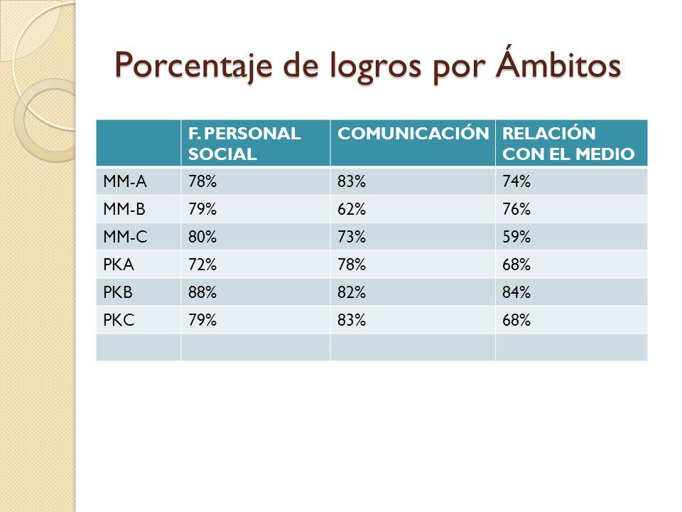 Porcentaje de logros por Ámbitos