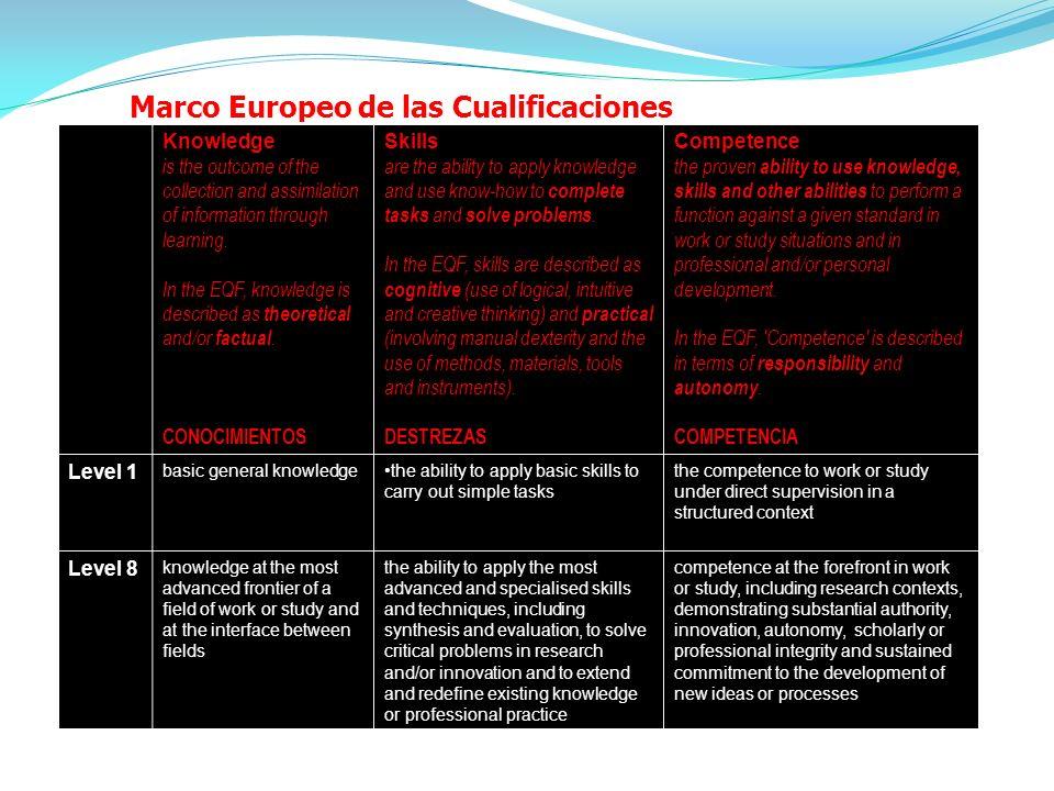 Marco Europeo de las Cualificaciones