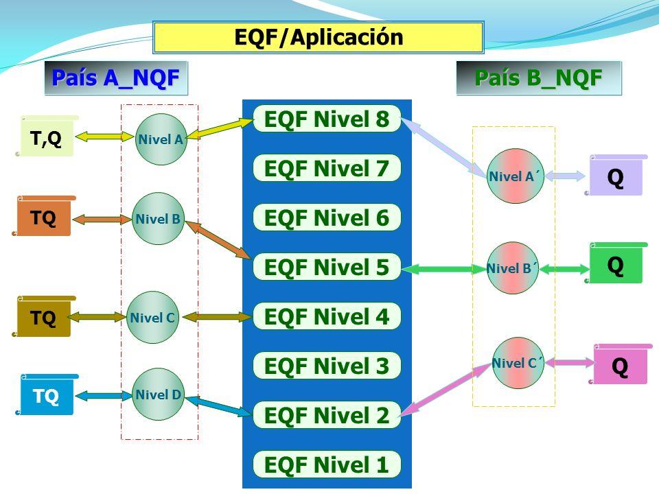 EQF/Aplicación País A_NQF País B_NQF EQF Nivel 8 EQF Nivel 7 Q