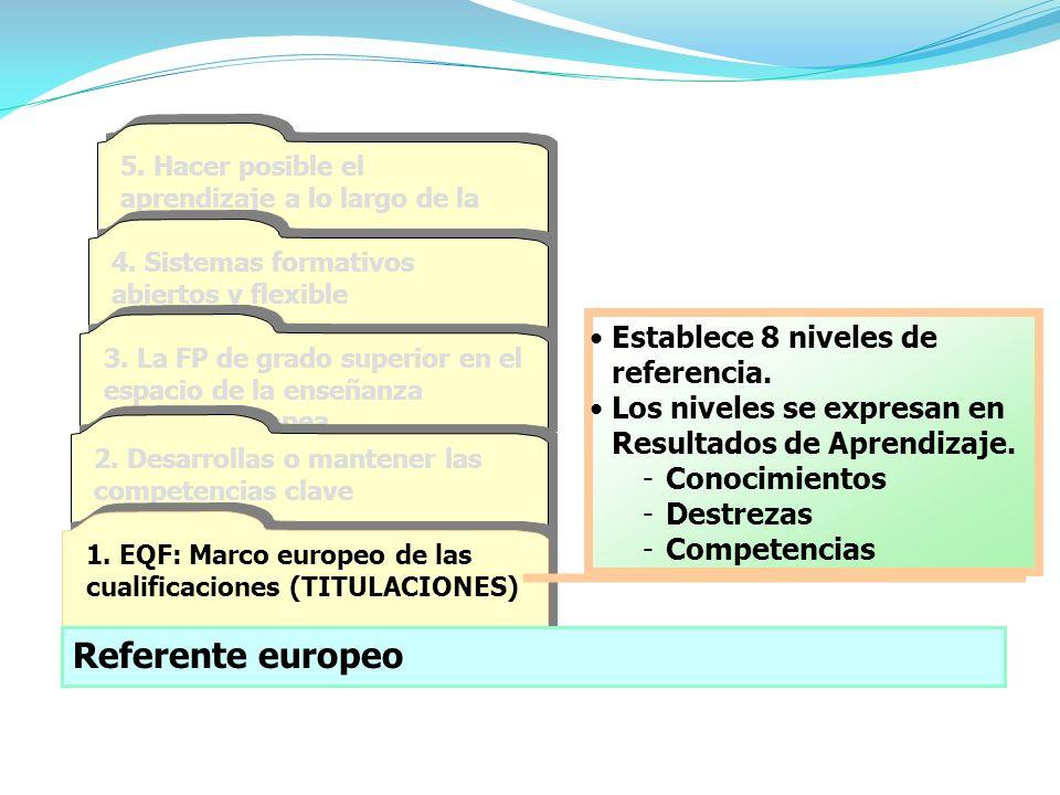 Referente europeo Establece 8 niveles de referencia.