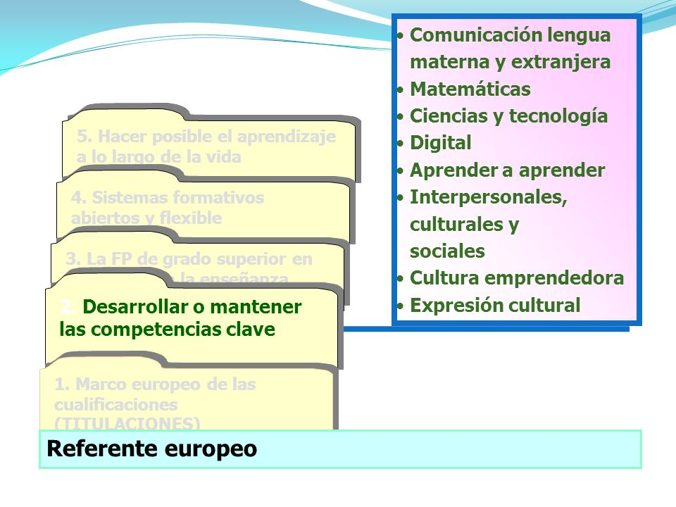Referente europeo Comunicación lengua materna y extranjera Matemáticas