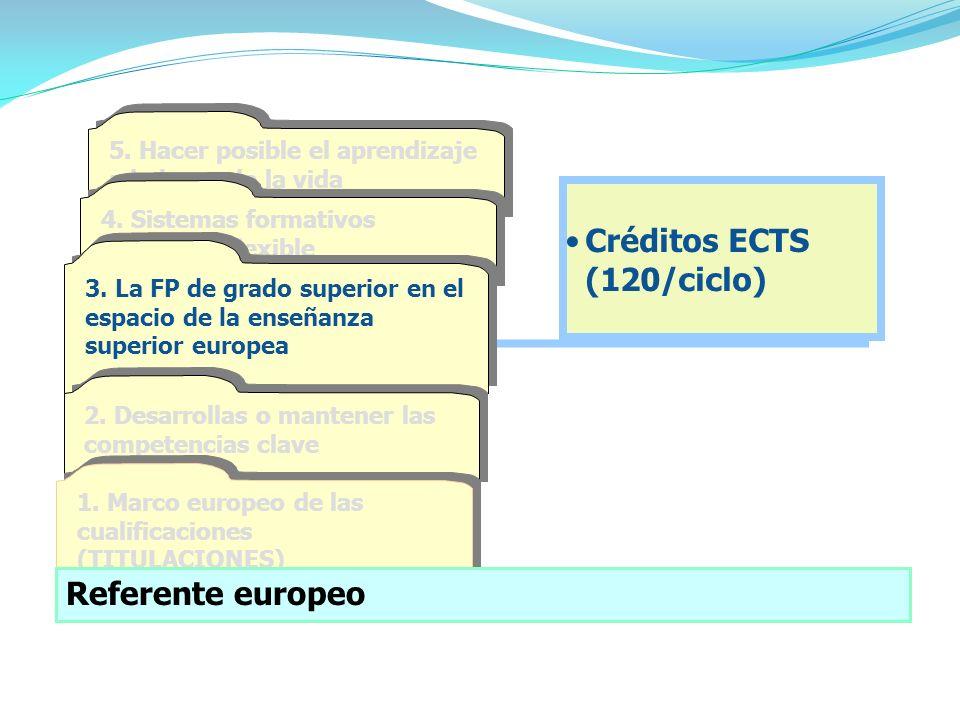 Créditos ECTS (120/ciclo)