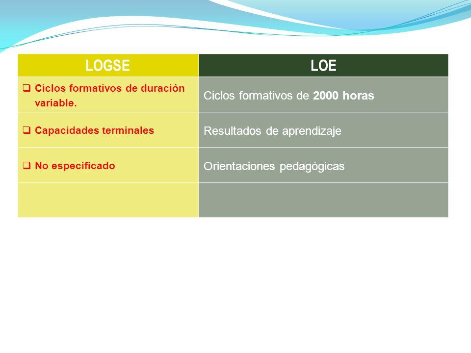 LOGSE LOE Ciclos formativos de 2000 horas Resultados de aprendizaje