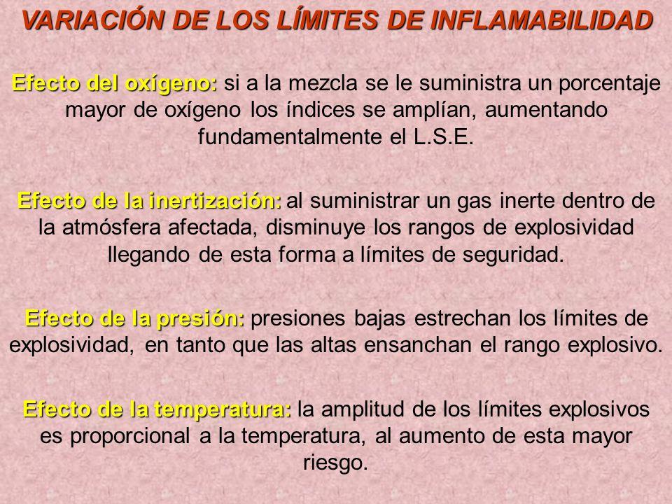 VARIACIÓN DE LOS LÍMITES DE INFLAMABILIDAD