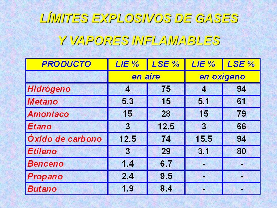 LÍMITES EXPLOSIVOS DE GASES