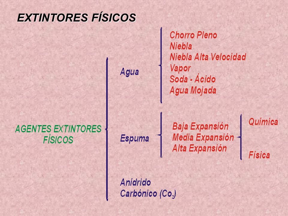 EXTINTORES FÍSICOS