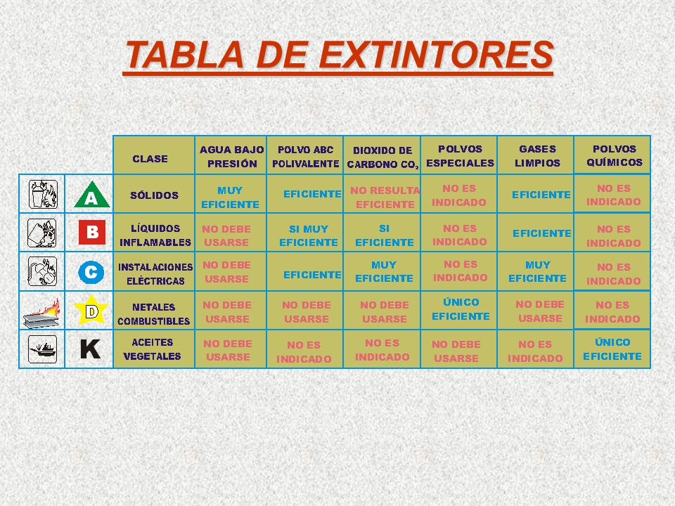 TABLA DE EXTINTORES