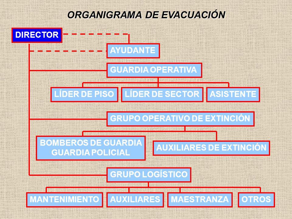 ORGANIGRAMA DE EVACUACIÓN