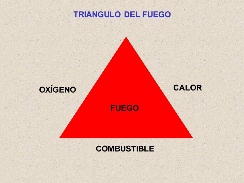 TRIANGULO DEL FUEGO FUEGO OXÍGENO COMBUSTIBLE CALOR