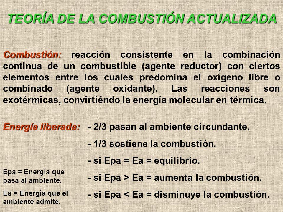 TEORÍA DE LA COMBUSTIÓN ACTUALIZADA