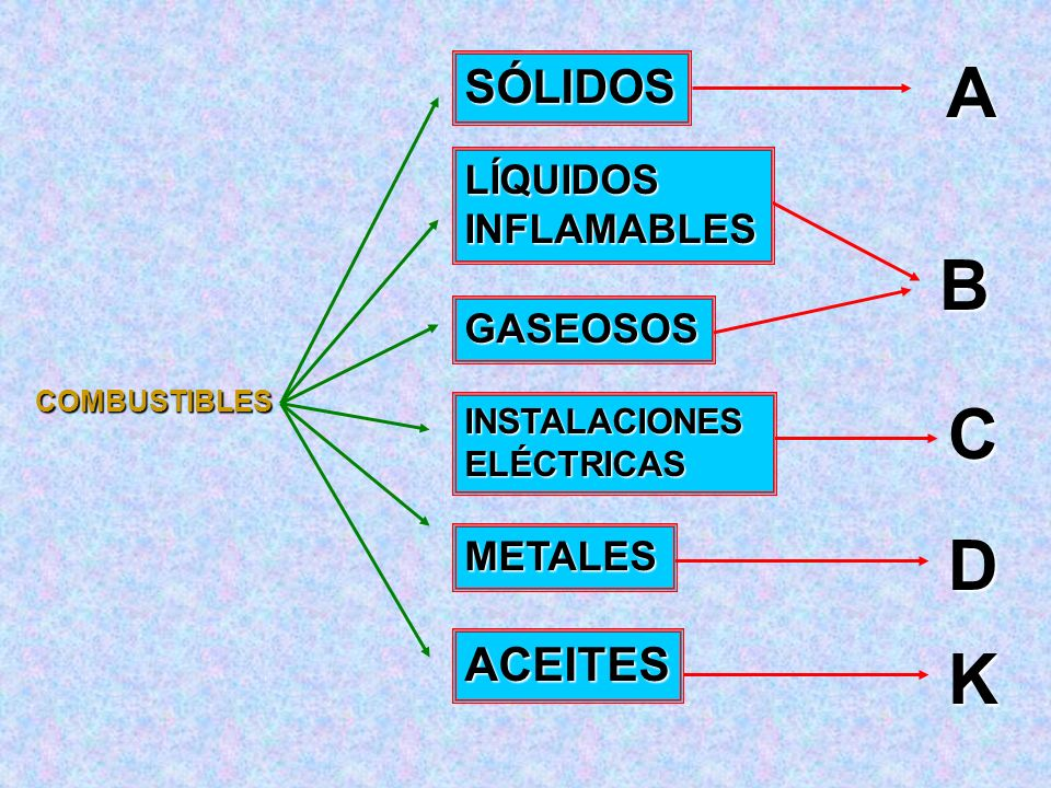 A B C D K SÓLIDOS ACEITES LÍQUIDOS INFLAMABLES GASEOSOS METALES