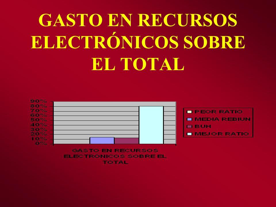GASTO EN RECURSOS ELECTRÓNICOS SOBRE EL TOTAL