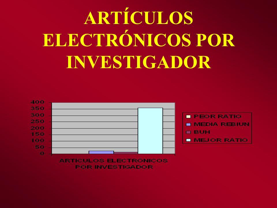 ARTÍCULOS ELECTRÓNICOS POR INVESTIGADOR